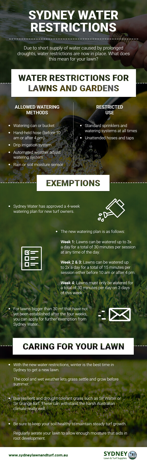 Lawn water restrictions in Sydney infographic